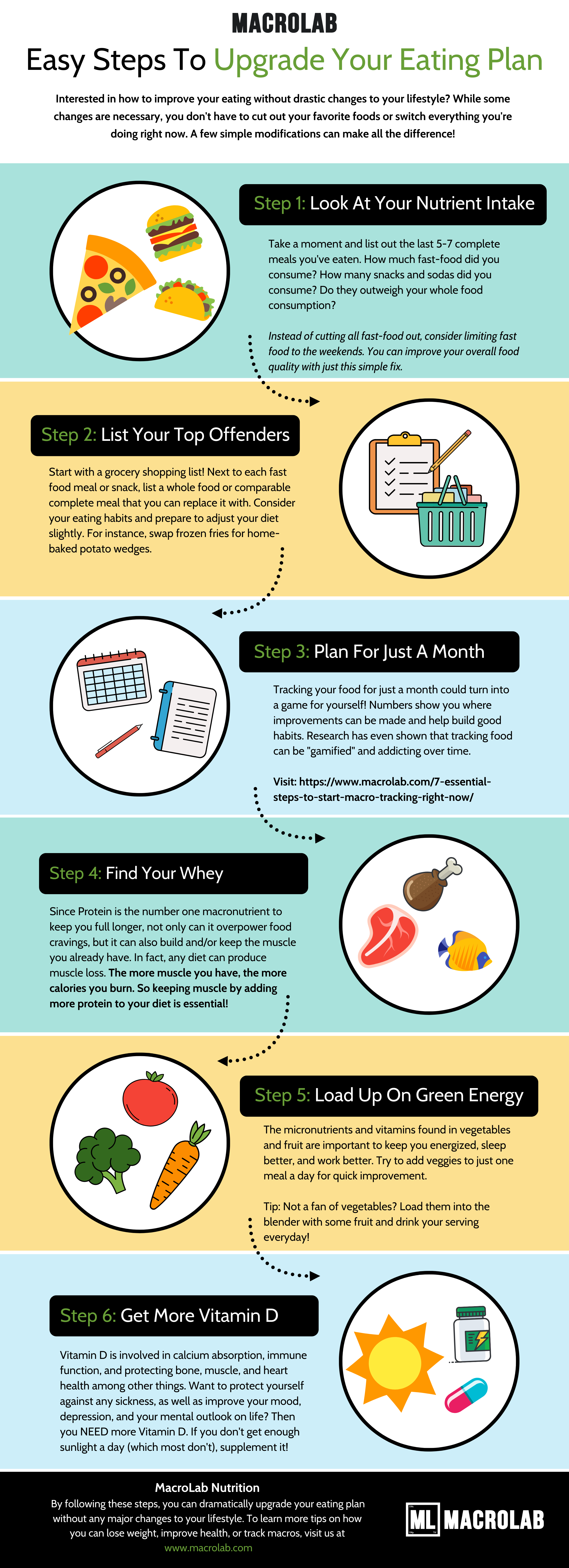 Steps To Upgrade Your Eating Plan